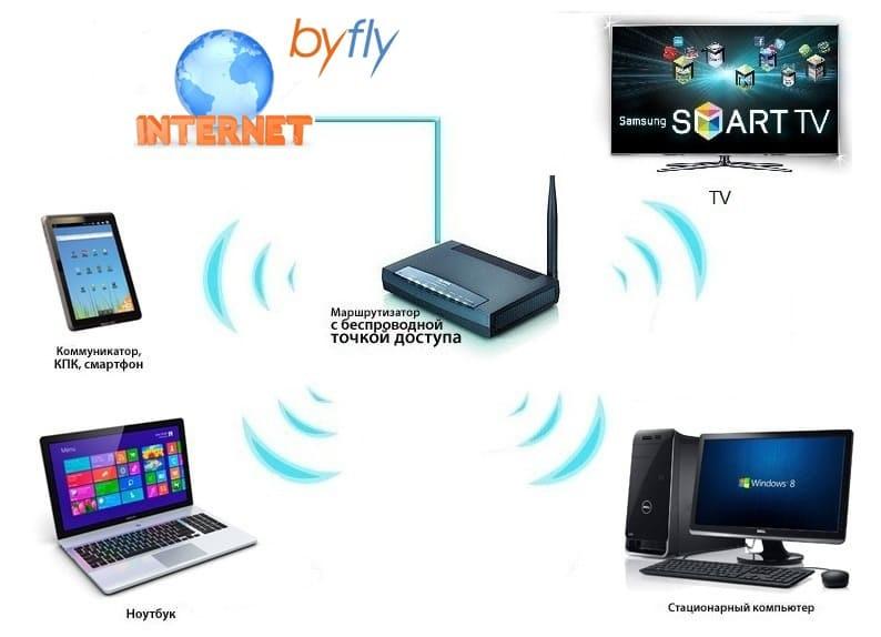 настройка wifi и подключение устройств